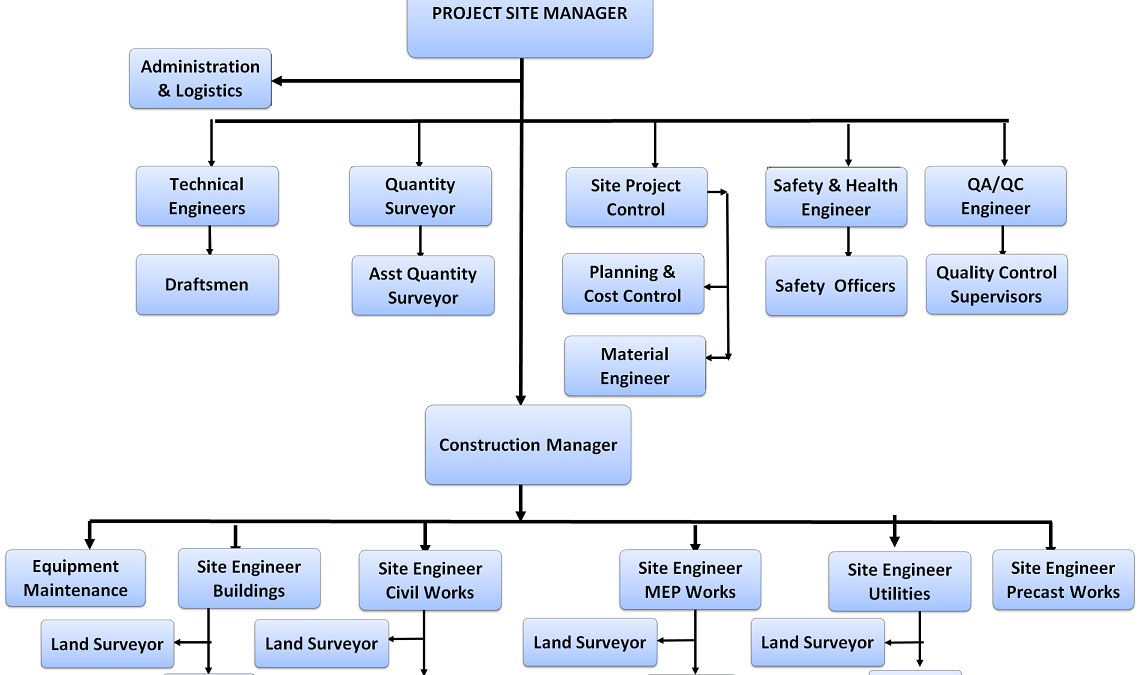 Construction project as a system